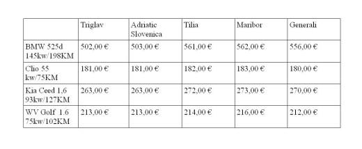 avtomobilsko zavarovanje primerjava cen tabela